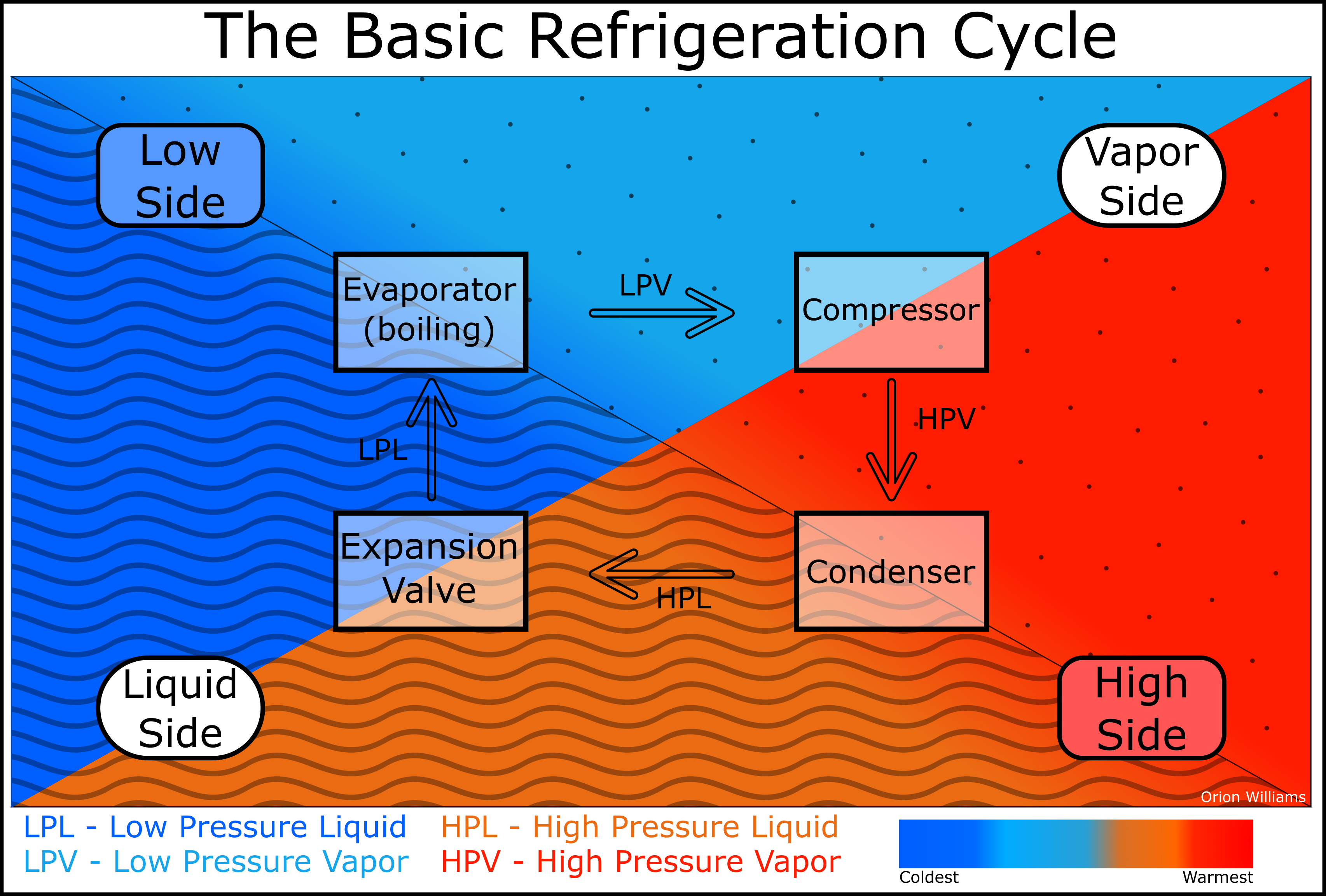A block diagram of the basic refrigeration cycle